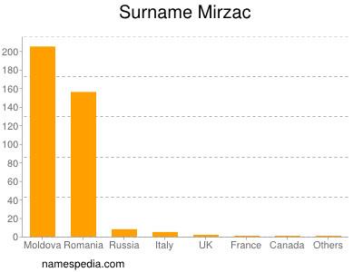 Surname Mirzac