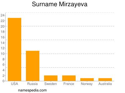 Surname Mirzayeva