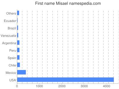 Given name Misael