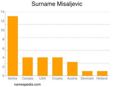 Surname Misaljevic
