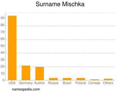 Surname Mischka