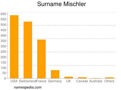 Surname Mischler