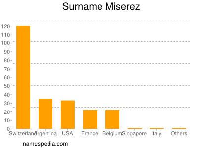 Surname Miserez