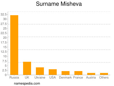 Surname Misheva