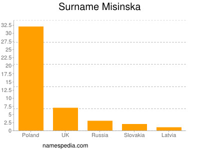 Surname Misinska