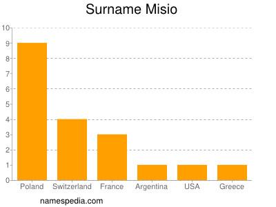 Surname Misio
