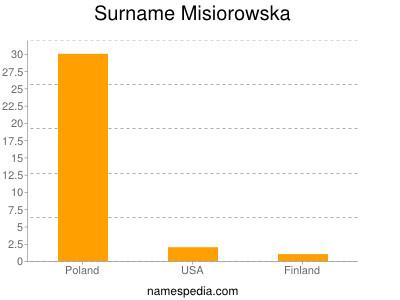Surname Misiorowska