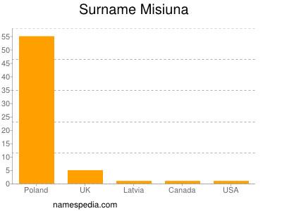 Surname Misiuna