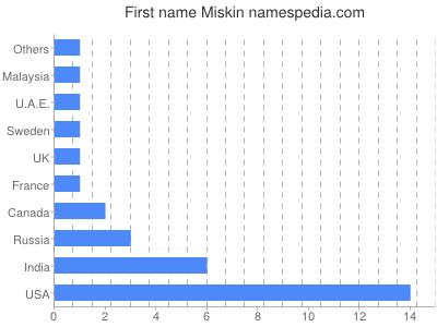Given name Miskin
