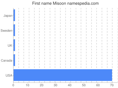Given name Misoon