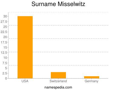 Surname Misselwitz