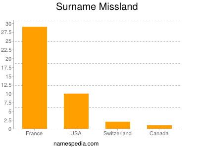 Surname Missland
