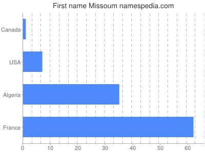 Given name Missoum