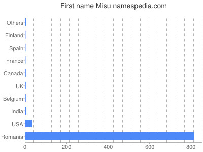 Given name Misu