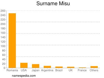 Surname Misu