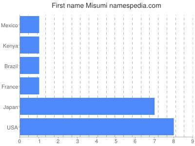 Given name Misumi