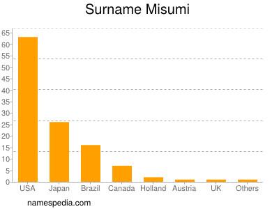 Surname Misumi