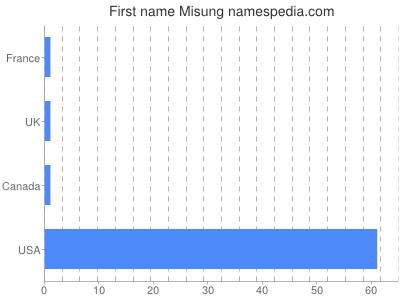Given name Misung