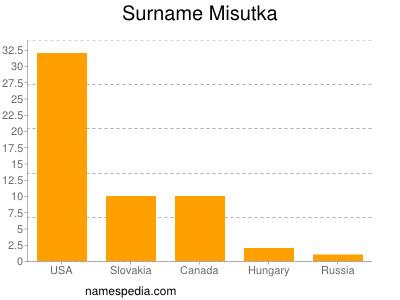Surname Misutka