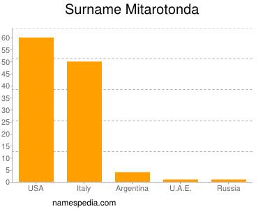 Surname Mitarotonda