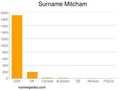 Surname Mitcham