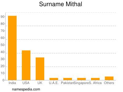 Surname Mithal