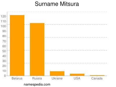Surname Mitsura