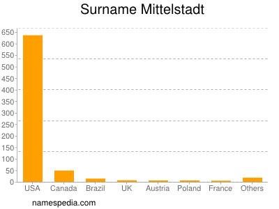 Surname Mittelstadt