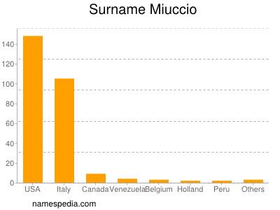 Surname Miuccio