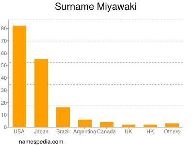 Surname Miyawaki