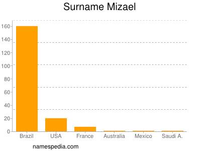 Surname Mizael