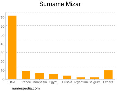 Surname Mizar