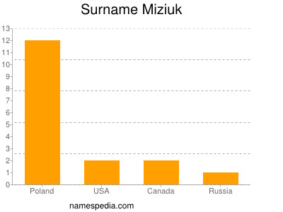 Surname Miziuk