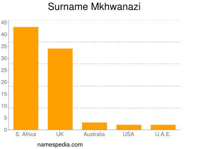 Surname Mkhwanazi