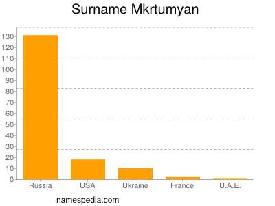 Surname Mkrtumyan