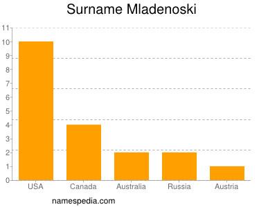 Surname Mladenoski