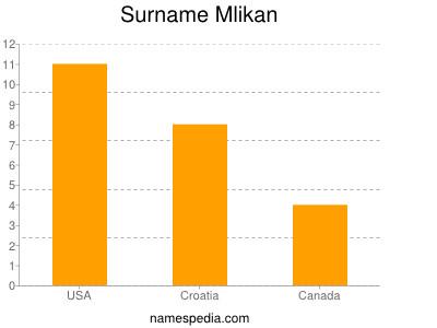 Surname Mlikan