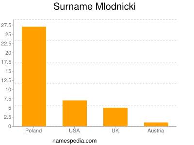Surname Mlodnicki
