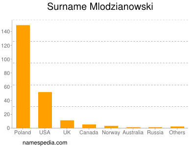 Surname Mlodzianowski