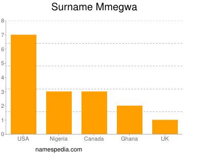 Surname Mmegwa