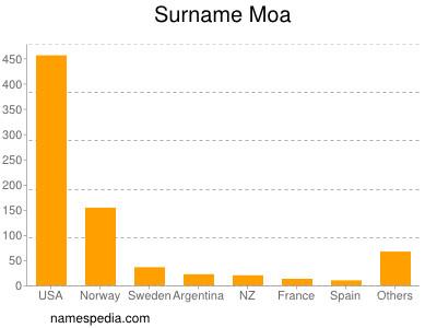 Surname Moa