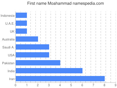 Given name Moahammad