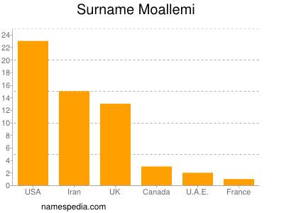 Surname Moallemi