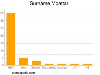 Surname Moattar