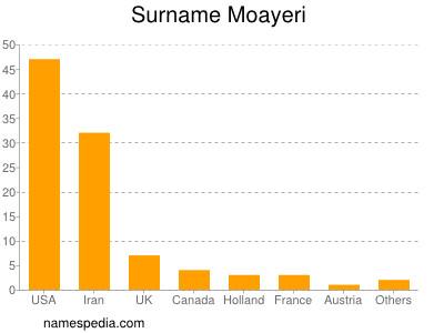 Surname Moayeri