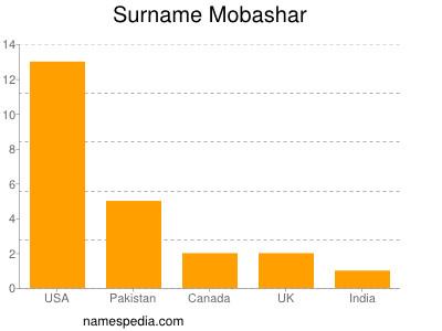 Surname Mobashar
