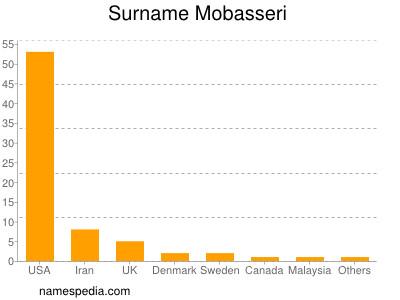 Surname Mobasseri