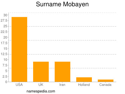 Surname Mobayen