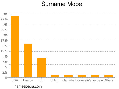 Surname Mobe
