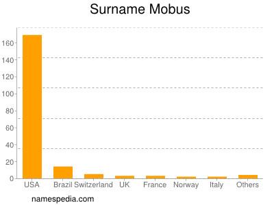 Surname Mobus